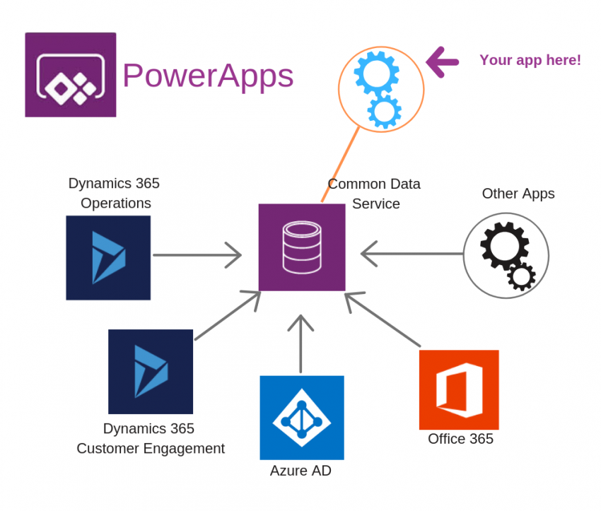 How to use Camera Control and Location in PowerApps |