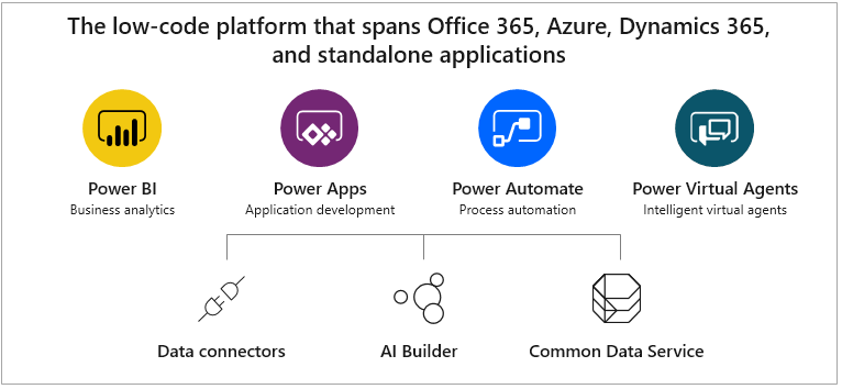 microsoft-power-platform-components