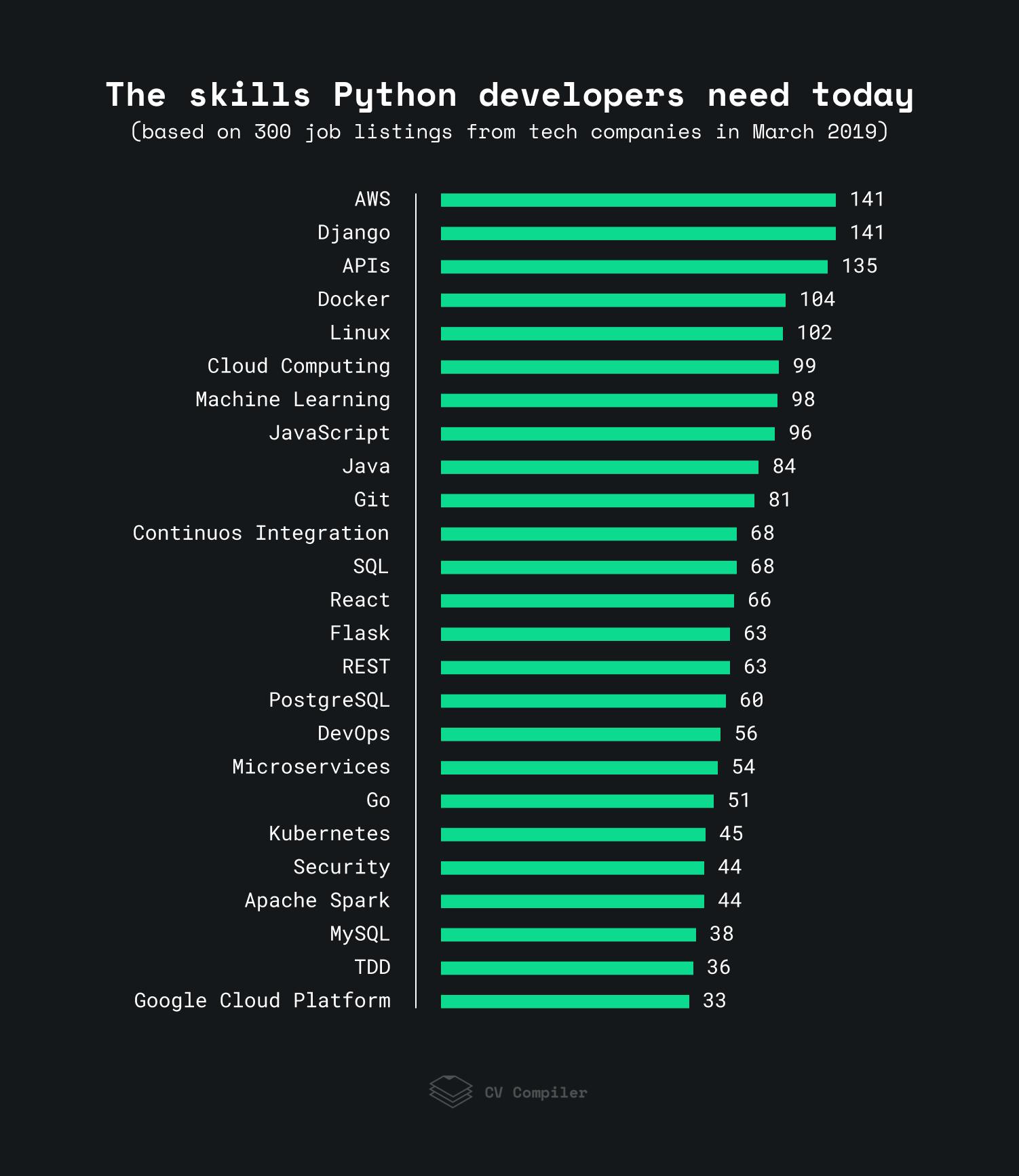 skills you need with Python for success